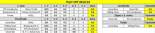 Play off 2014.