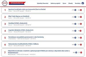 Výsledky hlasování veřejnosti pro projekty krajského participativního rozpočtu v roce 2020.