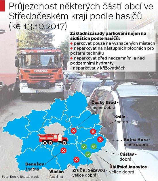Průjezdnost některých částí obcí ve Středočeském kraji podle hasičů (k13.10.2017).