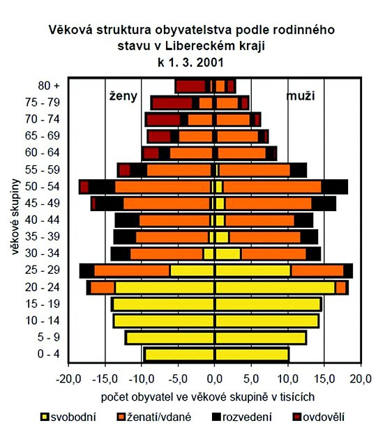 Věková struktura obyvatelstva.