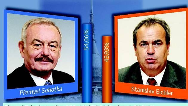 Přemysl Sobotka vyhrál souboj o Senát už počtvrté.