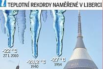 Teplotní rekordy.