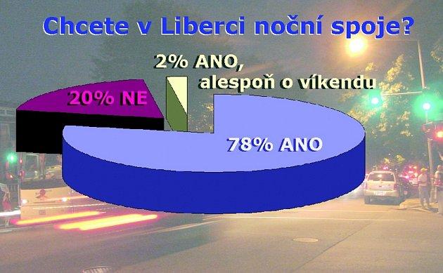 Výsledek ankety: Chcete v Liberci noční spoje?