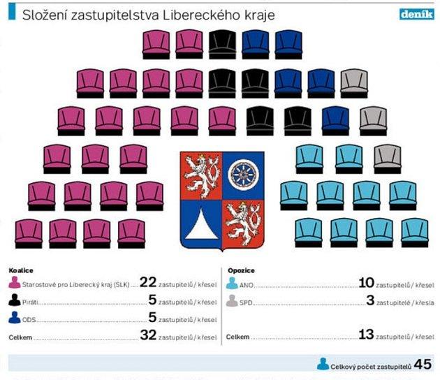 Koalice vLibereckém kraji. Grafika.