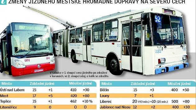 Změny jízdného MHD na severu Čech.