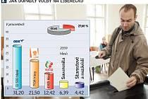 Výsledky voleb na Liberecku.