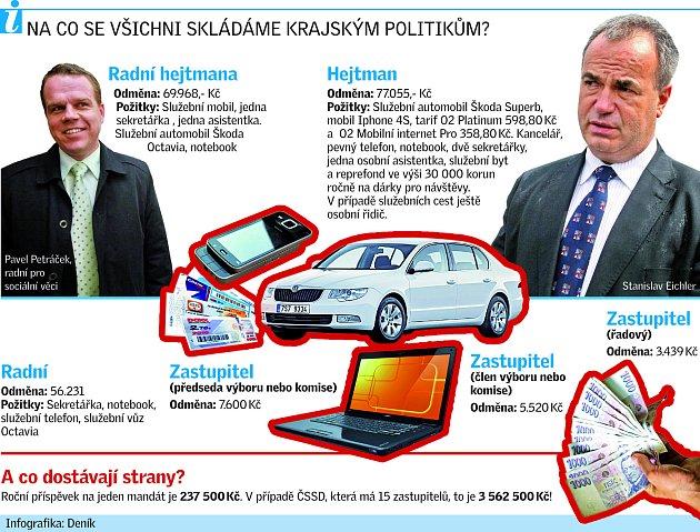 Kolik berou krajští politici
