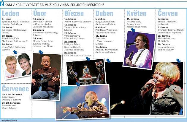 Hudební akce vLibereckém kraji vroce 2013.