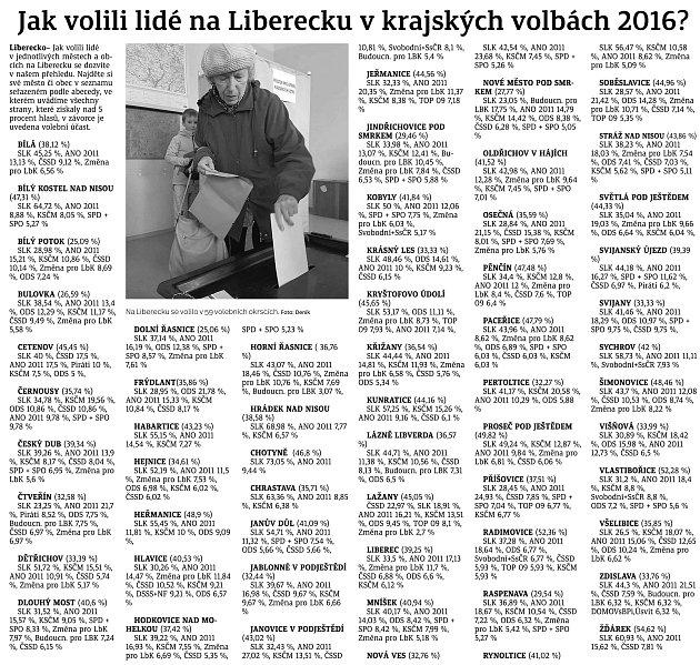 Jak volili lidé na Liberecku vkrajských volbách 2016.