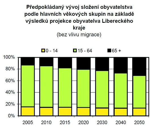 Na znázorněném grafu lze jasně vidět nárůst podílu obyvatel starších 65let a ekonomicky neaktivních, kteří budou podle prognózy spolu sdětmi tvořit vroce 2050necelou polovinu populace vLibereckém kraji. Vsoučasné době je jejich podíl 32procent.