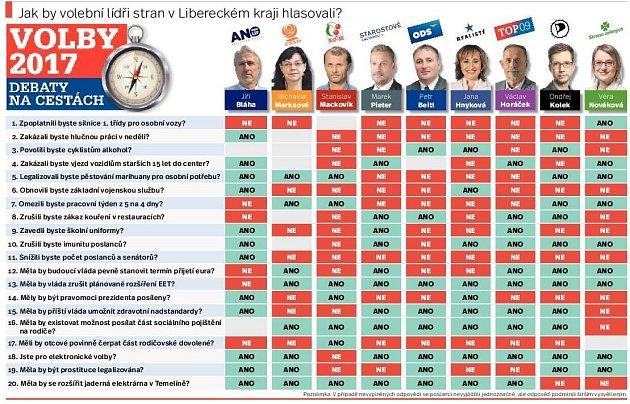 Jak by volební lídři vLibereckém kraji hlasovali?