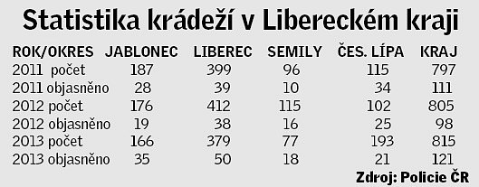 Statistika krádeží automobilů vLibereckém kraji.