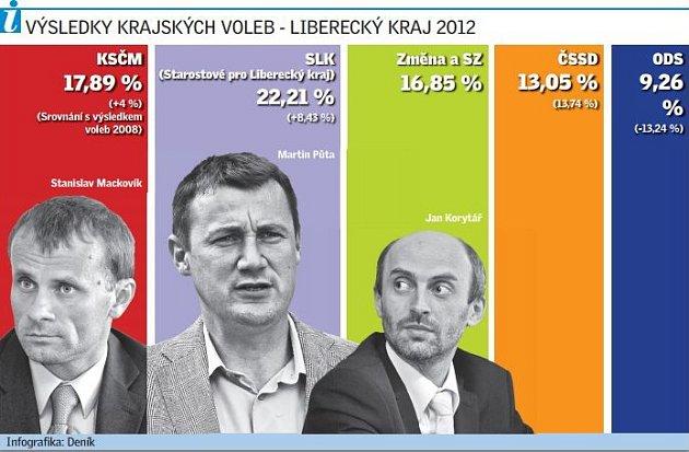 Výsledky krajských voleb - Liberecký kraj 2012