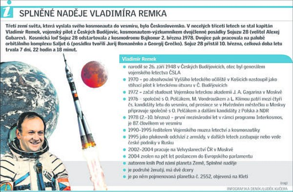 Vladimír Remek vbodech.