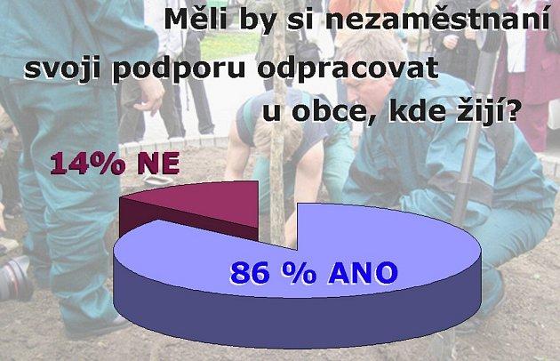 Výsledek ankety: Měli by si nezaměstnaní svoji podporu a další sociální dávky odpracovat u obce, kde žijí?