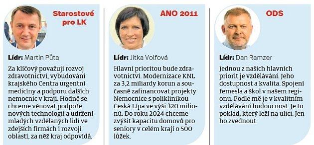 Anketa - Liberecký kraj - 1.
