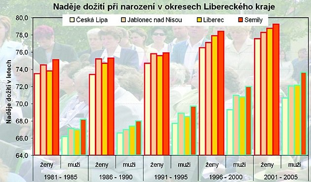 Graf znázorňuje šanci na dožití v okresech Libereckého kraje