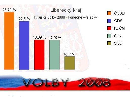 Výsledky krajských voleb v Libereckém kraji.