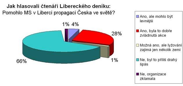 Většina čtenářů Deníku, kteří hlasovali, si myslí, že šampionát vLiberci byl příliš drahý.