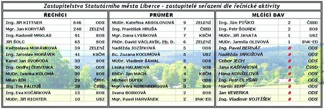 Tabulka - zastupitelstvo statutárního města Liberec.