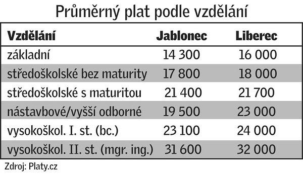 Srovnávací tabulka měst Jablonce nad Nisou a Liberce.