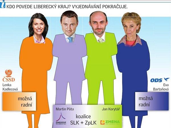 Kdo bude vládnout Libereckému kraji?