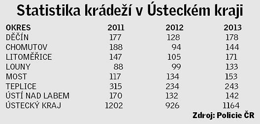 Statistika krádeží automobilů vÚsteckém kraji.