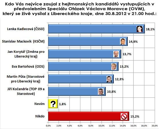 zhejtmanských kandidátů nejvíce zaujala Kadlecová