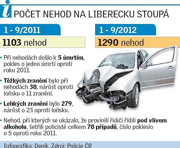 Počet nehod na Liberecku stoupá