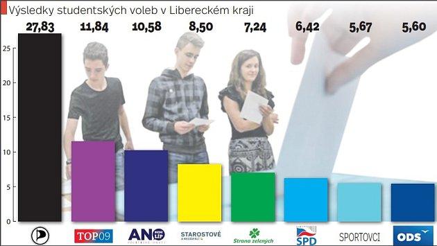 Výsledky studentských voleb 2017.