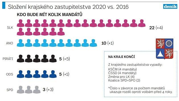 Krajské zastupitelstvo vLibereckém kraji 2020.