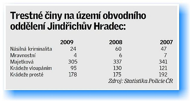 Statistika trestných činů na území OO J. Hradec