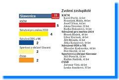 Složení zastupitelstva Slavonic.