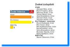 Složení zastupitelstva České Velenice.