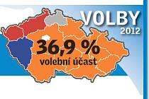 výsledky voleb - graf