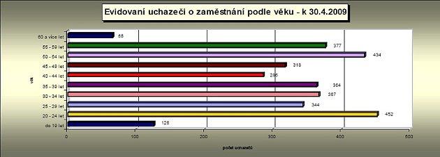 Struktura evidovaných uchazečů ozaměstnání podle věku.