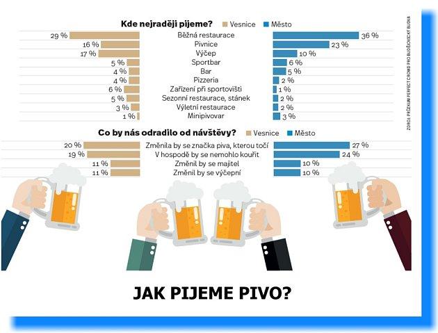 Jak pijeme v hospodě? Necelá dvě piva za hodinu.