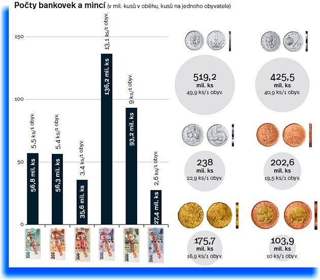 Infografika bankovky.
