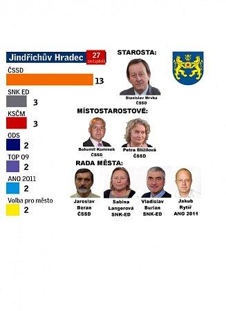 Složení jindřichohradecké radnice a počty zastupitelů.