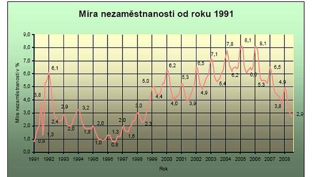 Vývoj nezaměstnanosti na Jindřichohradecku.