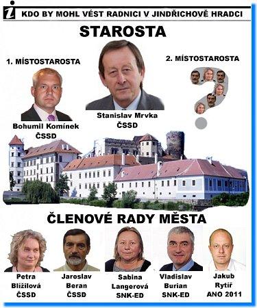 Jak by mohlo vypadat vedení radnice vJ. Hradci?