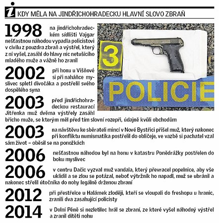 Kdy měla hlavní slovo zbraň na Jindřichohradecku?