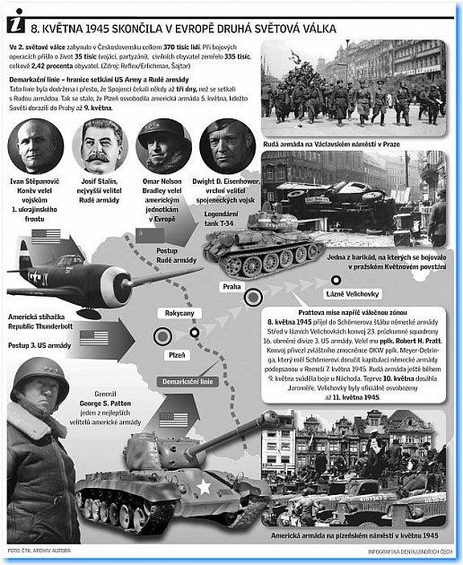 8. května skončila vEvropě 2.světová válka.