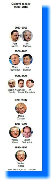 infografika - volební sliby
