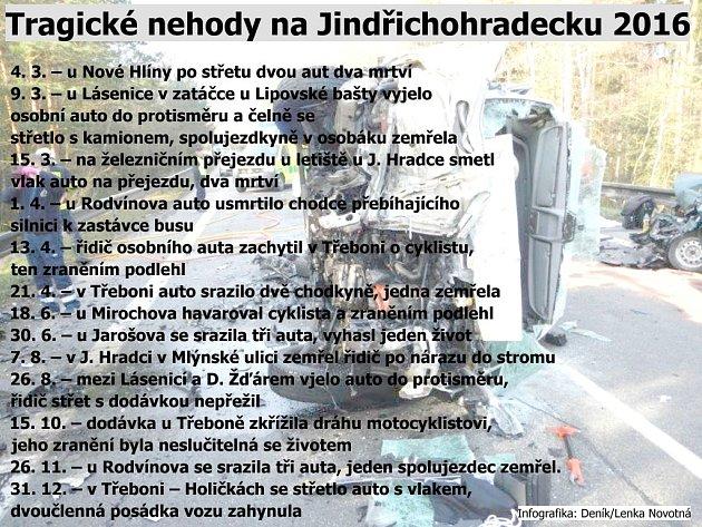 Tragické nehody na Jindřichohradecku.