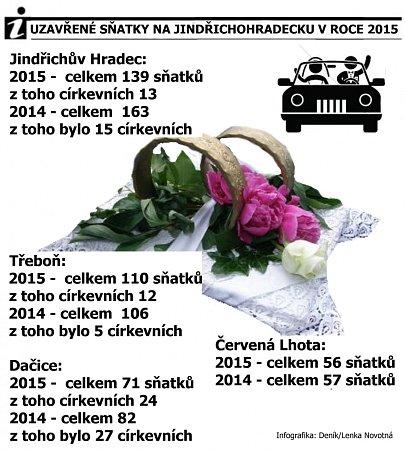 Svatby vroce 2015na Jindřichohradecku.