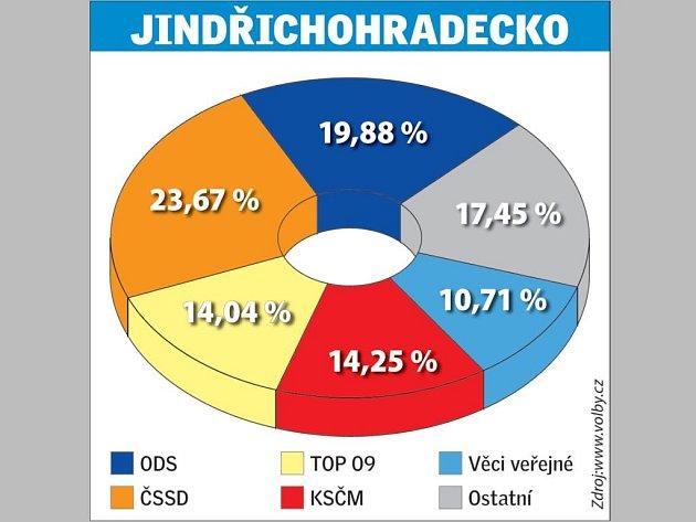 Jak volilo Jindřichohradecko do parlamentu vroce 2010.