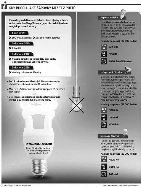 Které žárovky a kdy zmizí zpultů?