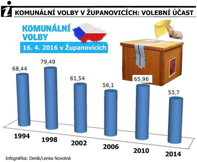 Volební účast vŽupanovicích.