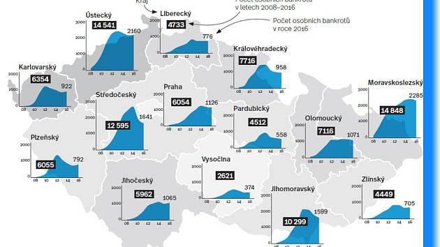 Osobní bankroty v Česku.